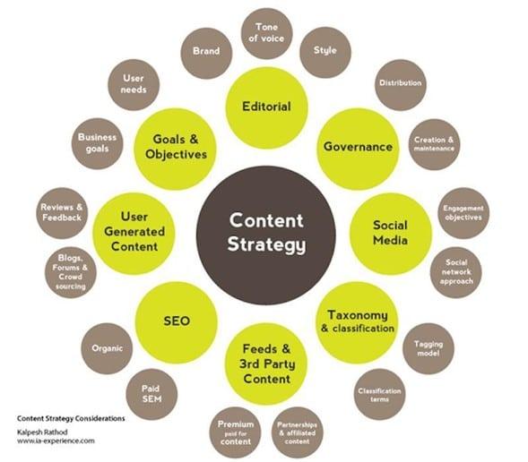 Estrategia de contenidos para PYMEs