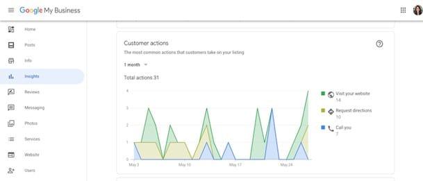 Panel de métricas en Google My Business